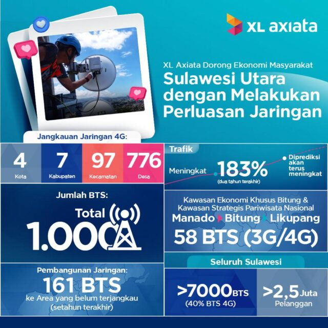 XL Axiata Perluas Jaringan di Sulawesi Utara