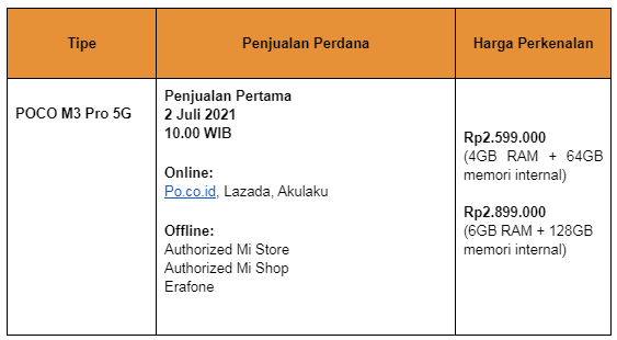 "POCO Indonesia Hadirkan POCO M3 Pro 5G ""The Real 5G Killer"""