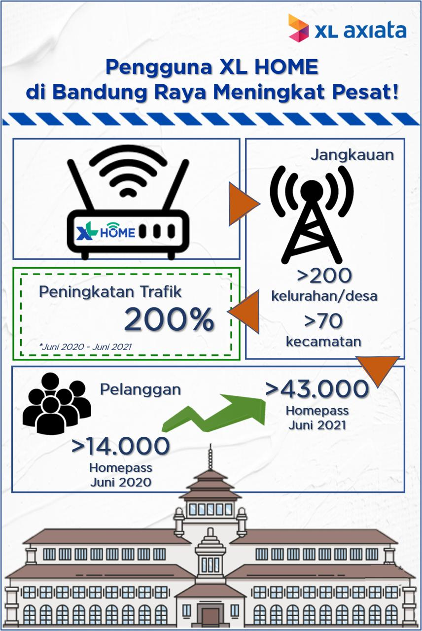"Setahun Hadir di Bandung, Pengguna Internet Rumah ""XL Home"" Naik 200%"
