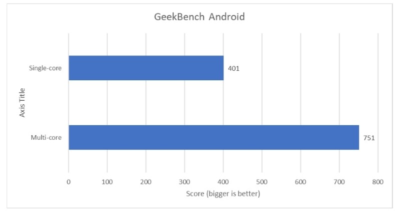 info benchmark
