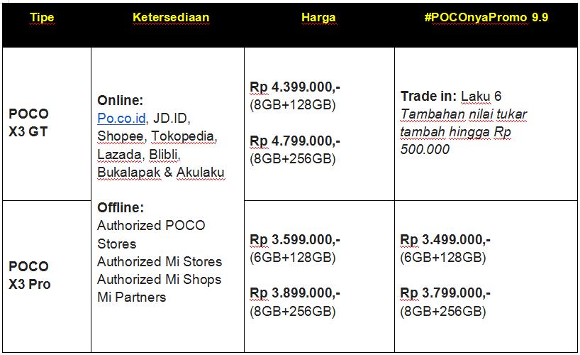 Duo POCO X Series Pendobrak Performa di 3 dan 4 Jutaan